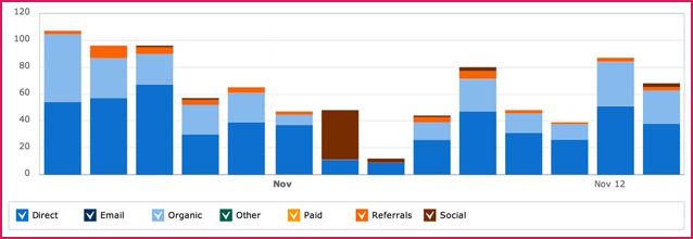 Spectate: Inbound Marketing Solution